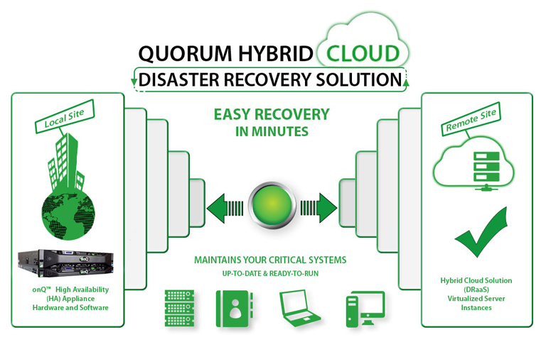 Quorum Hybrid Cloud - Disaster Recovery Solution